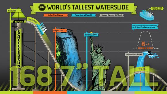 世界最高的水上滑梯Verrückt