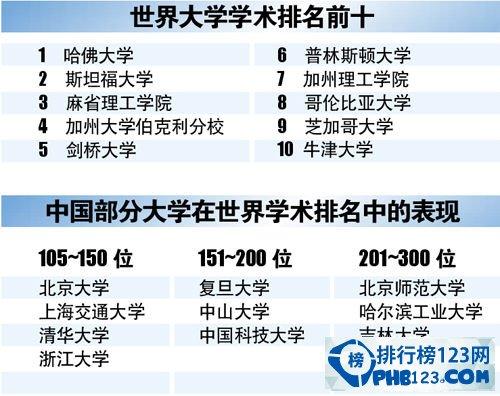 2015年世界大学学术排名500强名单