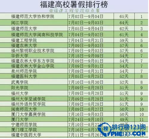 2016福建高校暑假假期排行榜,你放假了吗?