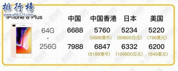 iPhone8多少钱?iPhone8各个版本价格表