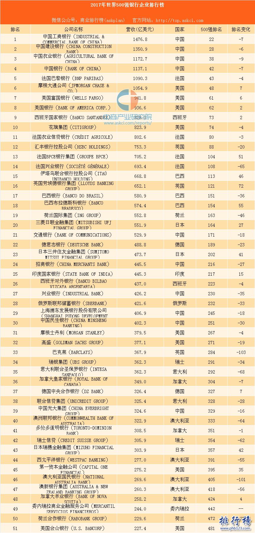 2017年世界500强银行企业排行榜