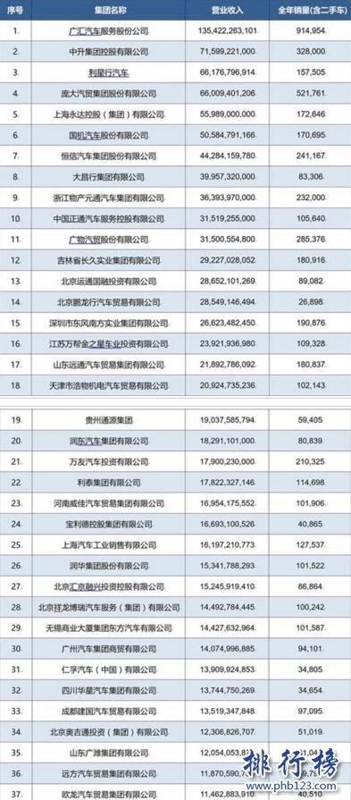 2017中国汽车流通行业经销商集团百强榜(完整榜单)