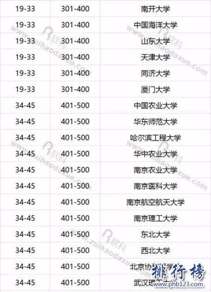 2017年世界大学学术排名,上海交大学术排名进入前150