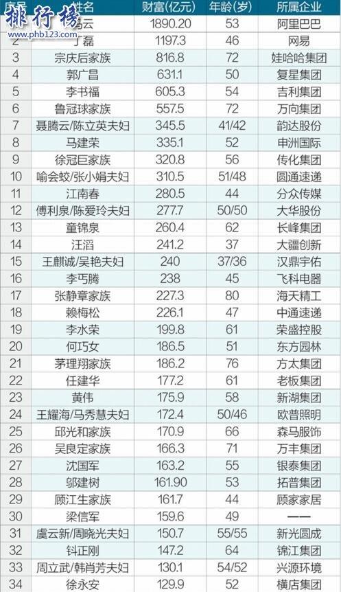 2017浙江富豪百强排行榜:马云1890亿完爆丁磊,登顶浙江首富