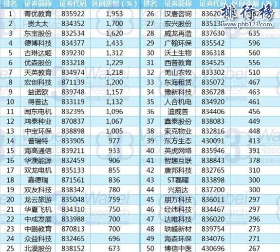 2017年7月新三板股票涨幅排行榜:贵太太股票增长1700%,总市值14.76亿