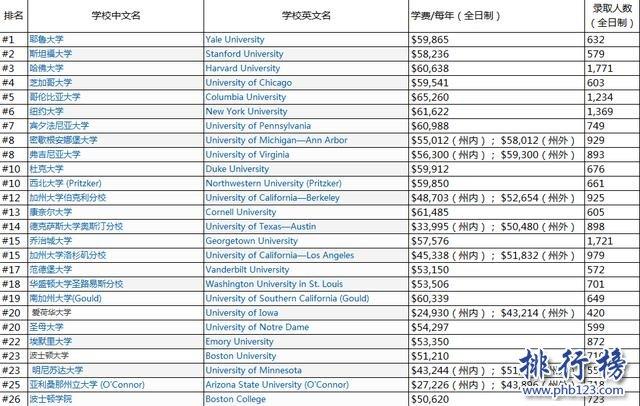 2018USNews美国大学研究生法学院排名:耶鲁大学第一,哈佛第三