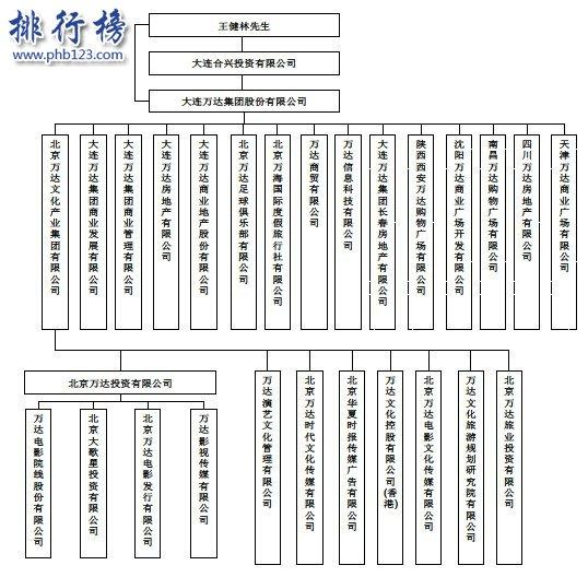 王健林身价多少亿2018 王健林身价在世界、中国排名