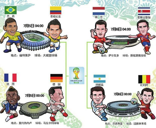 世界杯8强出炉 盘点2014世界杯球队实力排行榜
